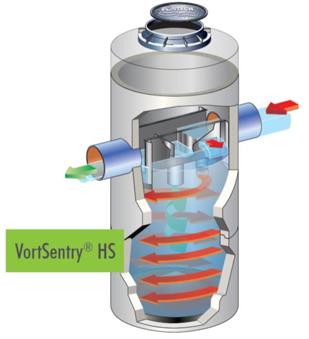 VortSentry® HS